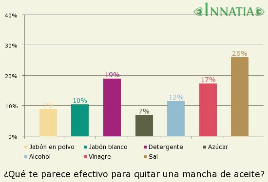 Gráfico de la encuesta: ¿Qué te parece efectivo para quitar una mancha de aceite?