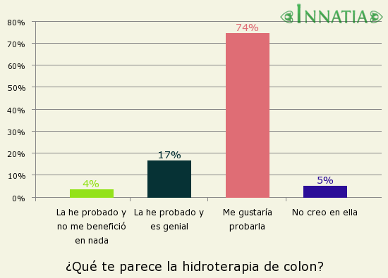 Gráfico de la encuesta: ¿Qué te parece la hidroterapia de colon?