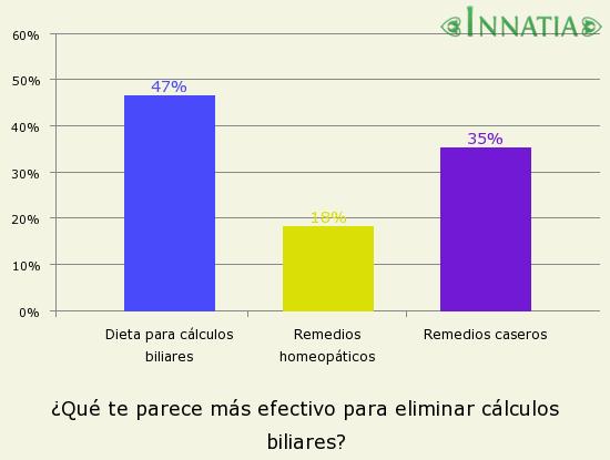 Gráfico de la encuesta: ¿Qué te parece más efectivo para eliminar cálculos biliares?