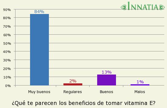 Gráfico de la encuesta: ¿Qué te parecen los beneficios de tomar vitamina E?