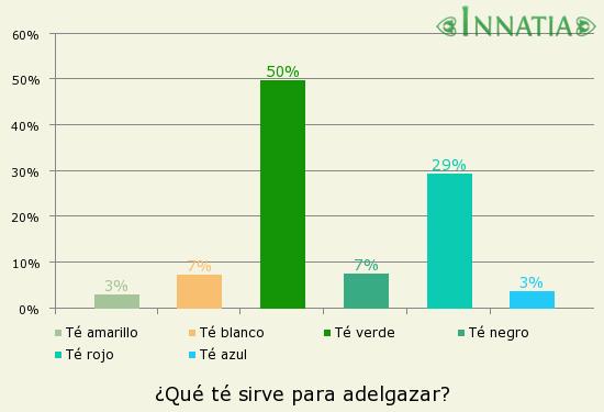 Gráfico de la encuesta: ¿Qué té sirve para adelgazar?
