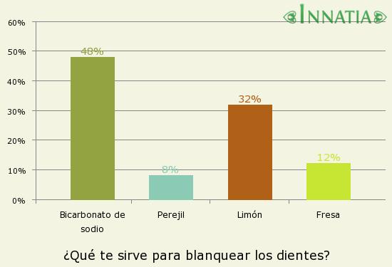 Gráfico de la encuesta: ¿Qué te sirve para blanquear los dientes?