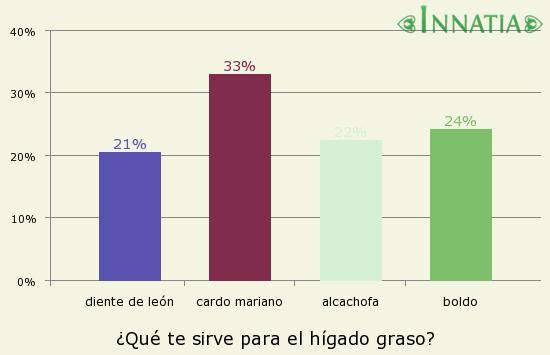 Gráfico de la encuesta: ¿Qué te sirve para el hígado graso?