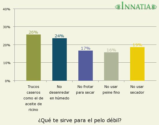 Gráfico de la encuesta: ¿Qué te sirve para el pelo débil?