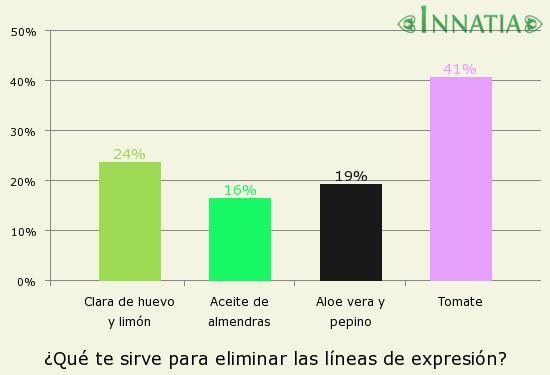 Gráfico de la encuesta: ¿Qué te sirve para eliminar las líneas de expresión?