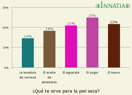 Gráfico de la encuesta: ¿Qué te sirve para la piel seca?