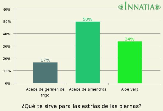 Gráfico de la encuesta: ¿Qué te sirve para las estrías de las piernas?