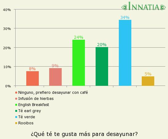 Gráfico de la encuesta: ¿Qué té te gusta más para desayunar?