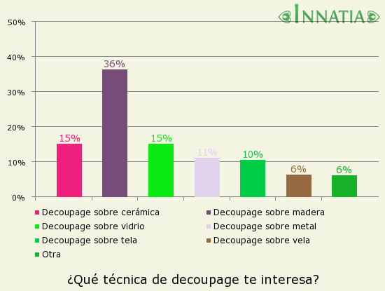 Gráfico de la encuesta: ¿Qué técnica de decoupage te interesa?