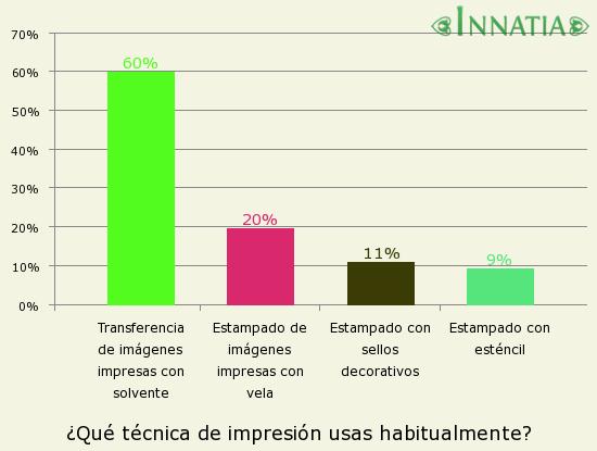89924a842c4 Gráfico de la encuesta  ¿Qué técnica de impresión usas habitualmente   Transferencia ...