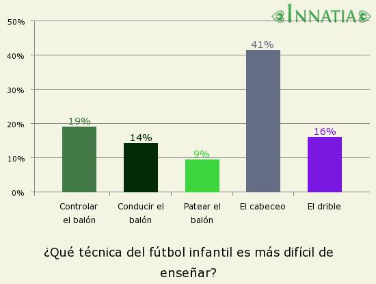 Gráfico de la encuesta: ¿Qué técnica del fútbol infantil es más difícil de enseñar?