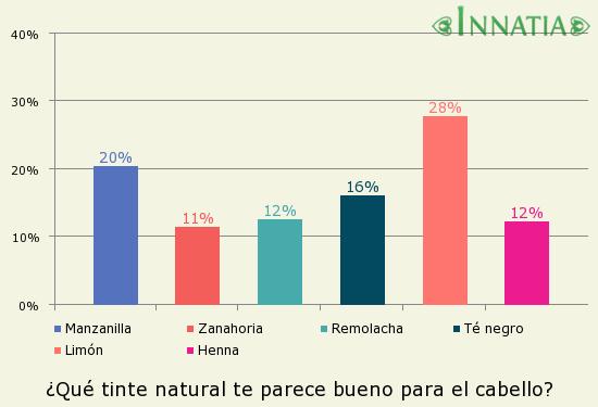 Gráfico de la encuesta: ¿Qué tinte natural te parece bueno para el cabello?
