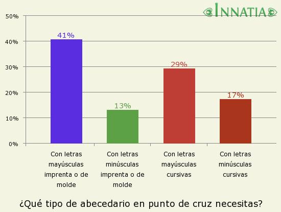 Gráfico de la encuesta: ¿Qué tipo de abecedario en punto de cruz necesitas?