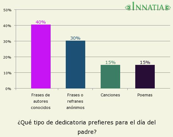 Gráfico de la encuesta: ¿Qué tipo de dedicatoria prefieres para el día del padre?