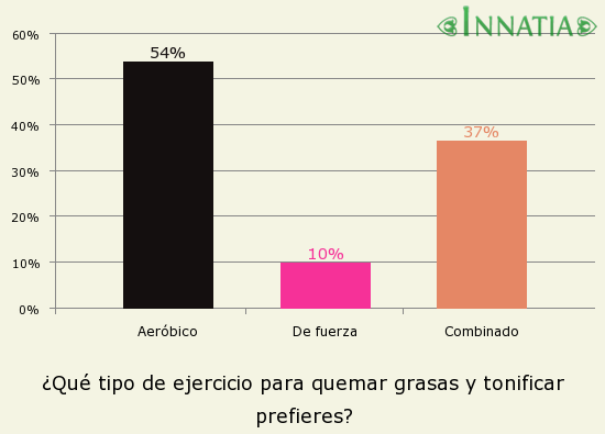 Gráfico de la encuesta: ¿Qué tipo de ejercicio para quemar grasas y tonificar prefieres?