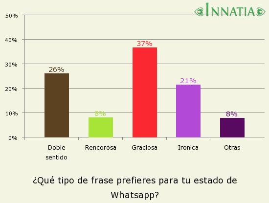 Gráfico de la encuesta: ¿Qué tipo de frase prefieres para tu estado de Whatsapp?