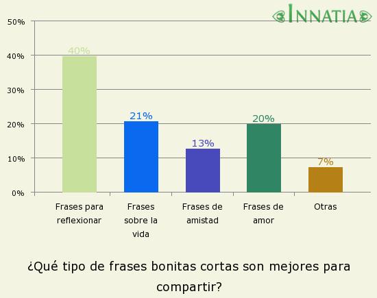 Gráfico de la encuesta: ¿Qué tipo de frases bonitas cortas son mejores para compartir?