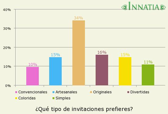 Gráfico de la encuesta: ¿Qué tipo de invitaciones prefieres?
