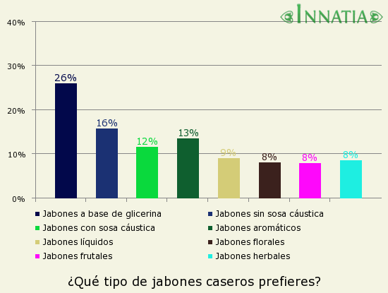 Gráfico de la encuesta: ¿Qué tipo de jabones caseros prefieres?