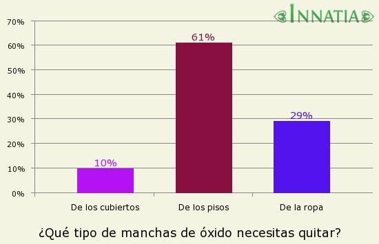 Gráfico de la encuesta: ¿Qué tipo de manchas de óxido necesitas quitar?