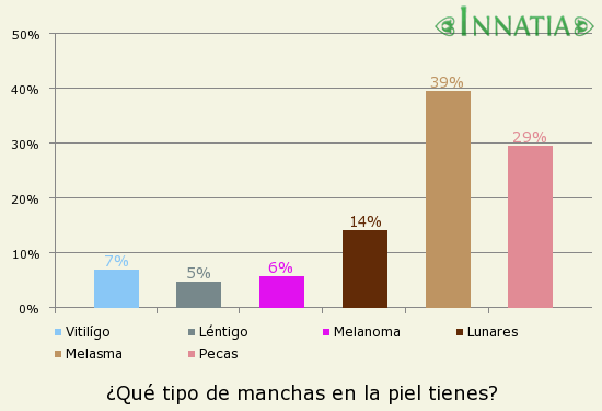 Gráfico de la encuesta: ¿Qué tipo de manchas en la piel tienes?