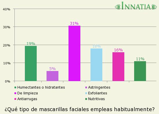 Gráfico de la encuesta: ¿Qué tipo de mascarillas faciales empleas habitualmente?