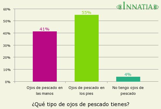 Gráfico de la encuesta: ¿Qué tipo de ojos de pescado tienes?