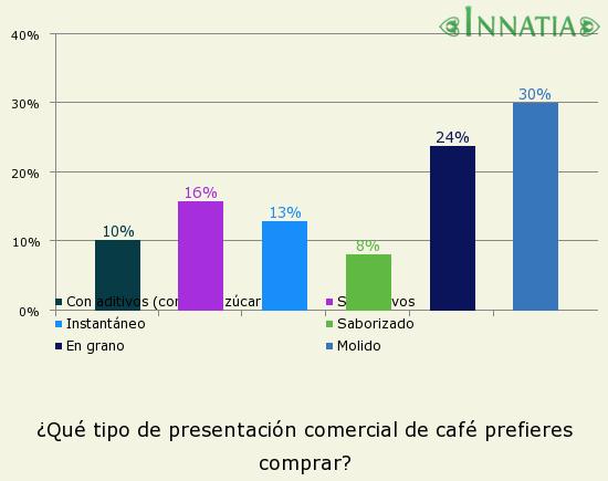Gráfico de la encuesta: ¿Qué tipo de presentación comercial de café prefieres comprar?
