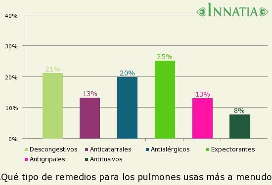 Gráfico de la encuesta: ¿Qué tipo de remedios para los pulmones usas más a menudo?