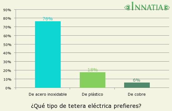 Gráfico de la encuesta: ¿Qué tipo de tetera eléctrica prefieres?