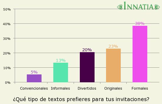 Gráfico de la encuesta: ¿Qué tipo de textos prefieres para tus invitaciones?