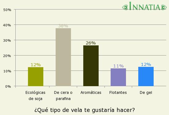 Gráfico de la encuesta: ¿Qué tipo de vela te gustaría hacer?