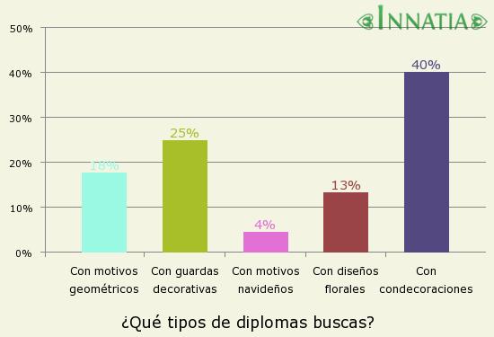 Gráfico de la encuesta: ¿Qué tipos de diplomas buscas?