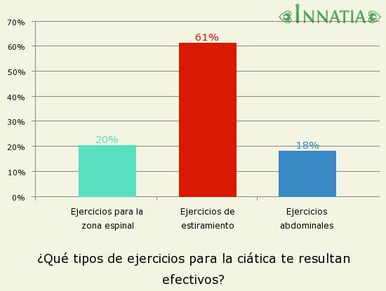 Gráfico de la encuesta: ¿Qué tipos de ejercicios para la ciática te resultan efectivos?
