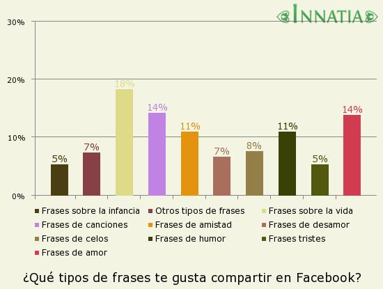 Gráfico de la encuesta: ¿Qué tipos de frases te gusta compartir en Facebook?