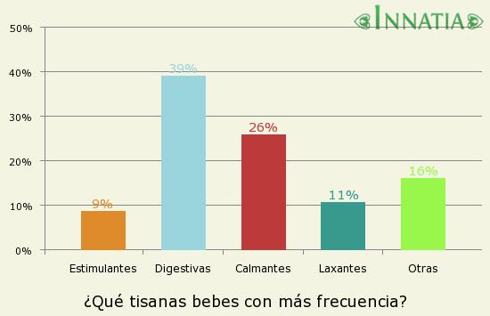 Gráfico de la encuesta: ¿Qué tisanas bebes con más frecuencia?