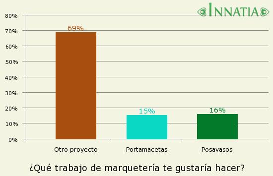 Gráfico de la encuesta: ¿Qué trabajo de marquetería te gustaría hacer?