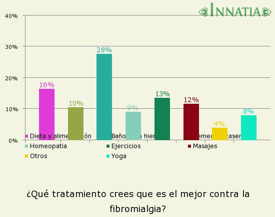 Gráfico de la encuesta: ¿Qué tratamiento crees que es el mejor contra la fibromialgia?