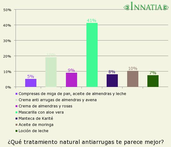 Gráfico de la encuesta: ¿Qué tratamiento natural antiarrugas te parece mejor?