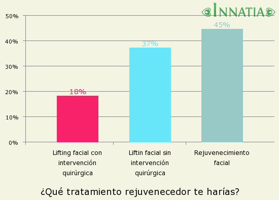 Gráfico de la encuesta: ¿Qué tratamiento rejuvenecedor te harías?