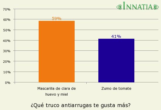 Gráfico de la encuesta: ¿Qué truco antiarrugas te gusta más?