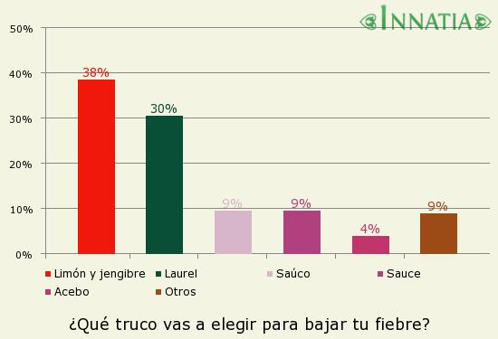 Gráfico de la encuesta: ¿Qué truco vas a elegir para bajar tu fiebre?