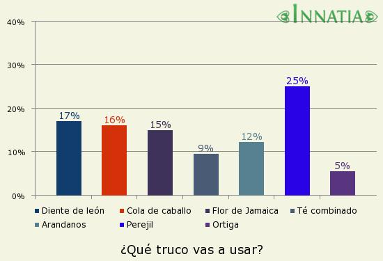Gráfico de la encuesta: ¿Qué truco vas a usar?