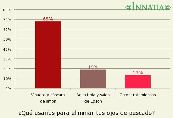 Gráfico de la encuesta: ¿Qué usarías para eliminar tus ojos de pescado?