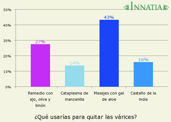 Gráfico de la encuesta: ¿Qué usarías para quitar las várices?