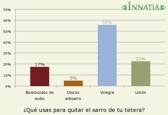 Gráfico de la encuesta: ¿Qué usas para quitar el sarro de tu tetera?