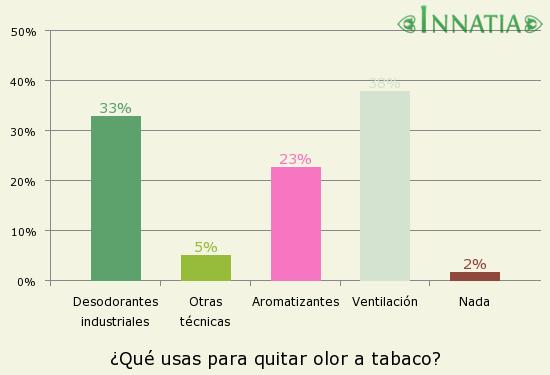 4 trucos para eliminar el olor a tabaco 4 trucos para - Como quitar el olor a tabaco del ambiente ...