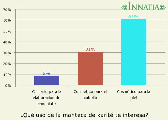 Gráfico de la encuesta: ¿Qué uso de la manteca de karité te interesa?