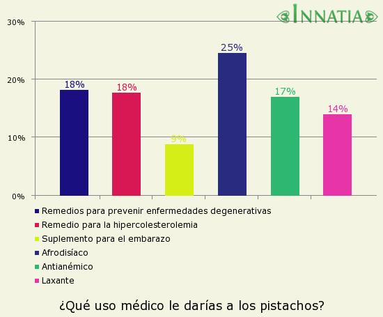 Gráfico de la encuesta: ¿Qué uso médico le darías a los pistachos?