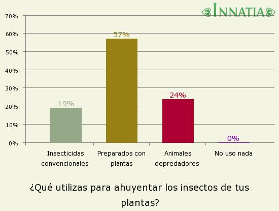Trucos caseros para ahuyentar los insectos de las plantas - Como ahuyentar avispas ...